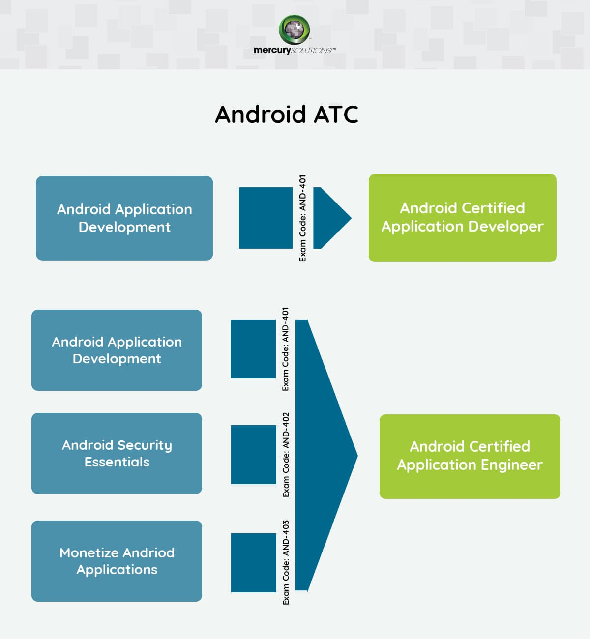Android Training Android Certification Course In Gurgaon Delhi India