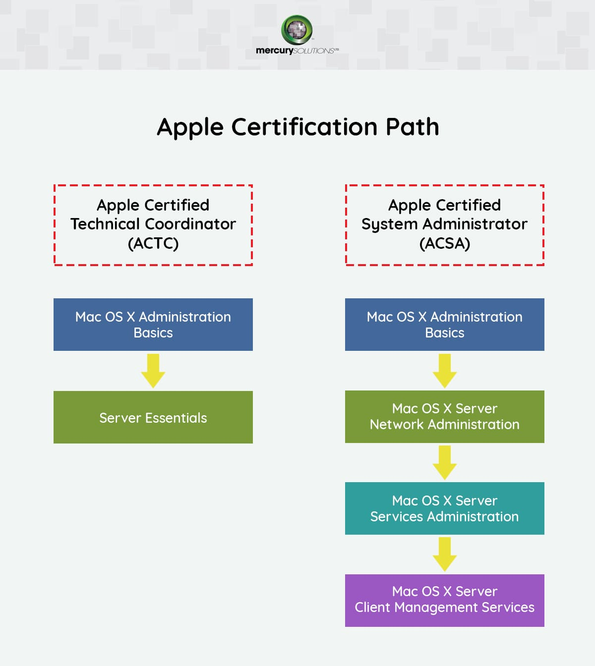 Apple Certification Training in India - Mercury Solutions