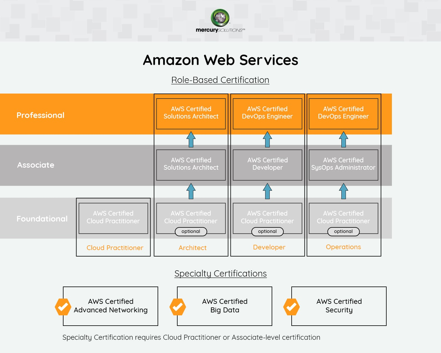 AWS training in Gurgaon, Certification, Cost - Mercury Solutions