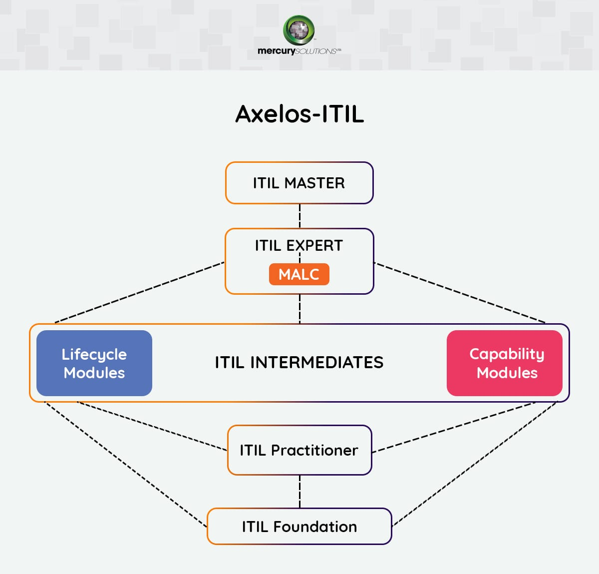 Axelos Certification Training Courses In India Mercury Solutions