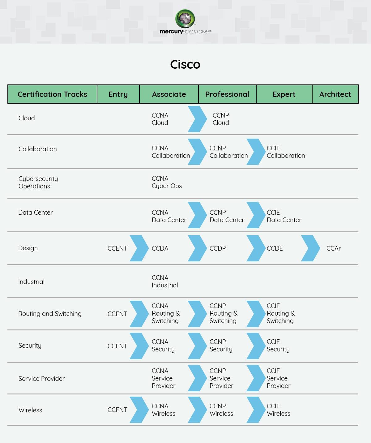 Best Cisco Training In India Cisco Certification Courses Mercury