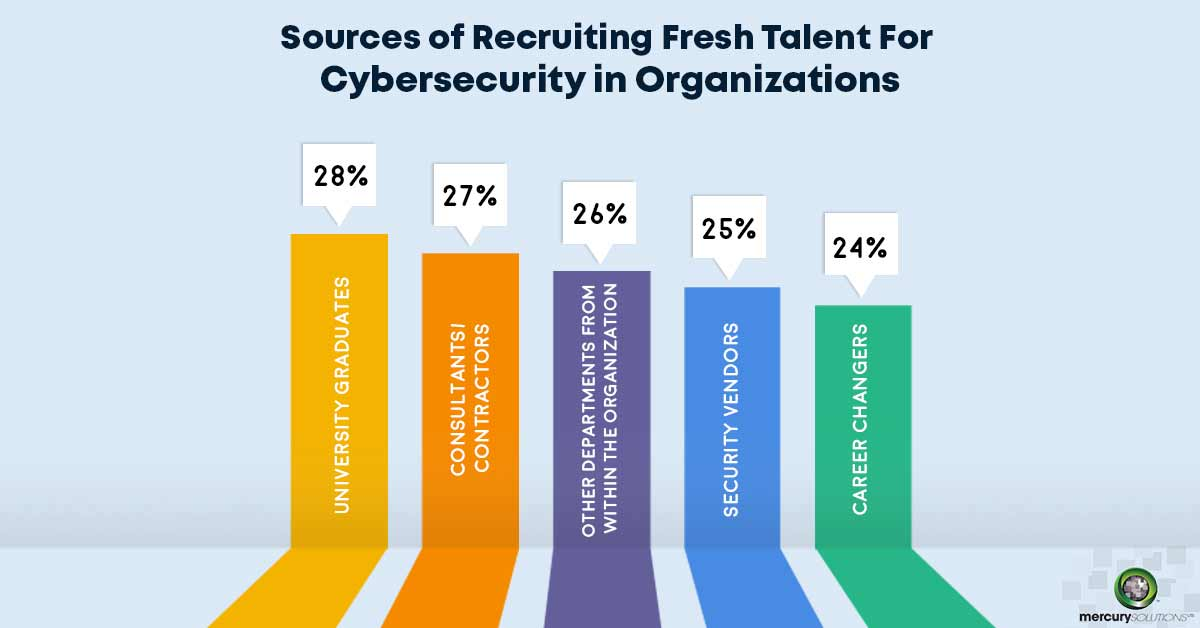 IT Industry Requires 145% Skilled Professionals in CyberSecurity