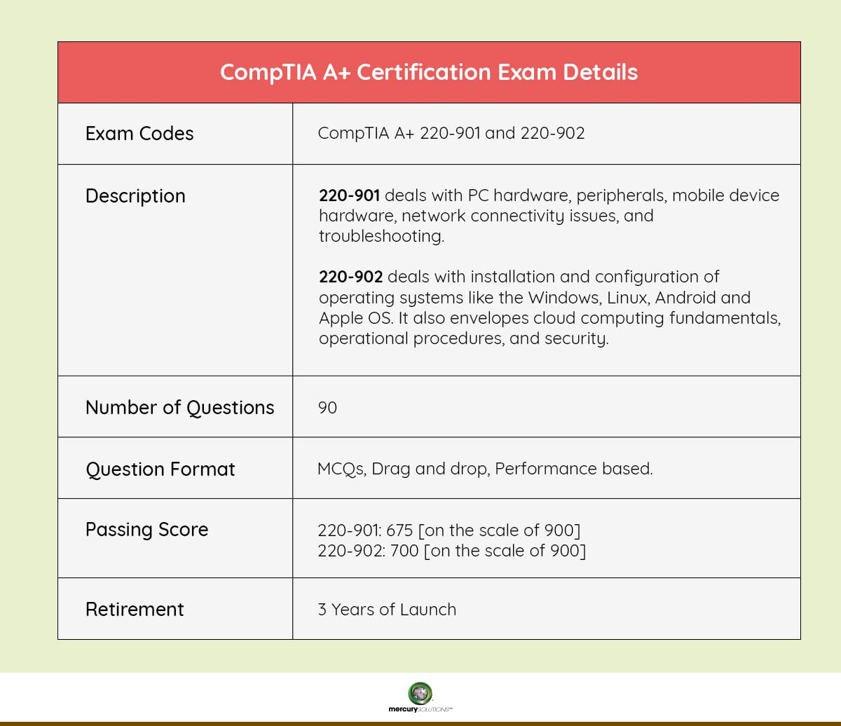 CompTIA A+ Certification Exam Details