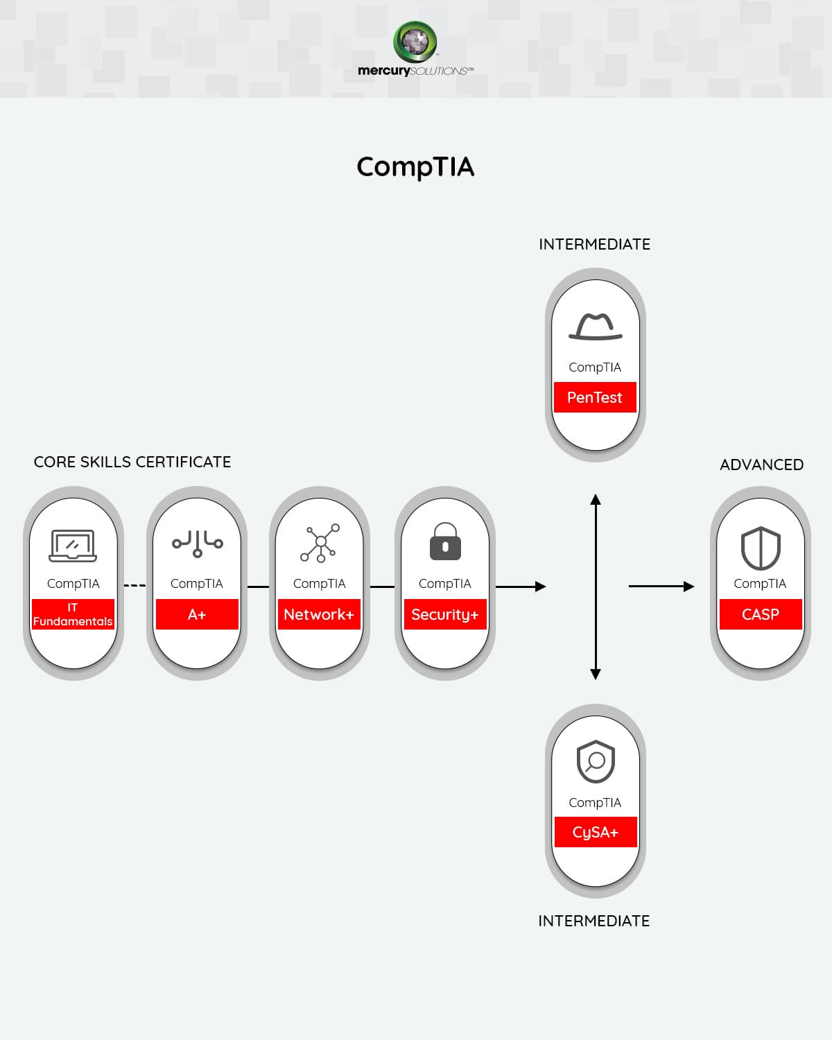 CompTIA Certification Path