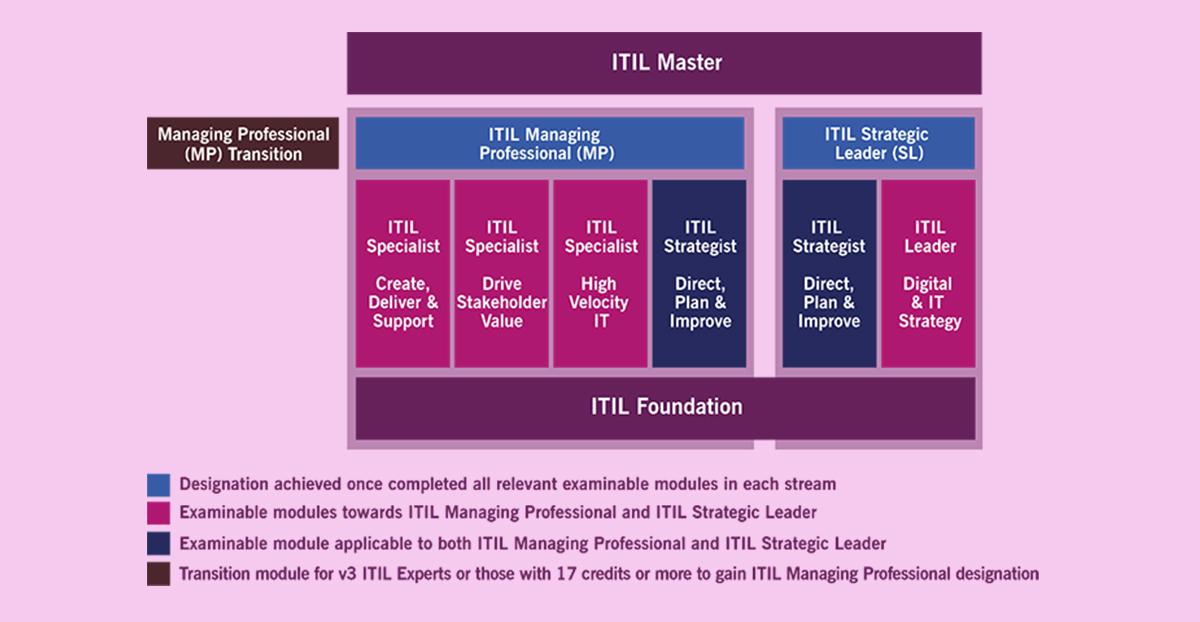 Itil 4 Foundation Launch Countdown Has Begun