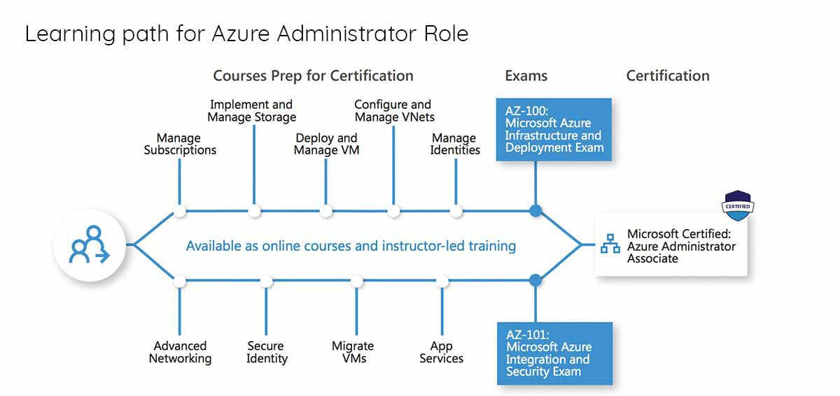 learning path for azure administrator role