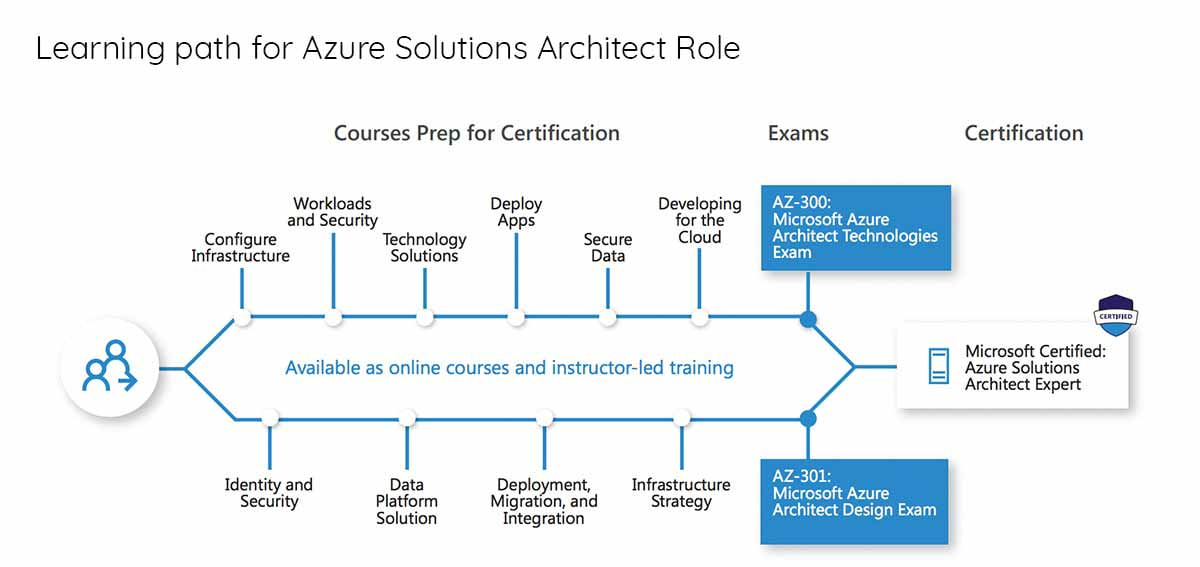 Microsoft Azure Solutions Architect Role
