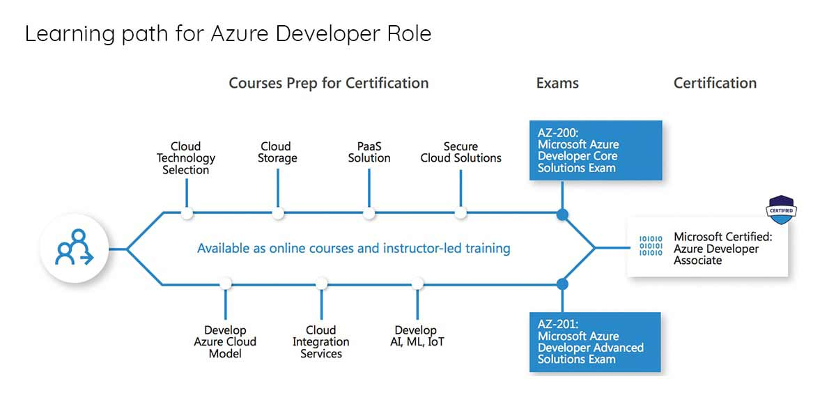 learning microsoft certified azure developer