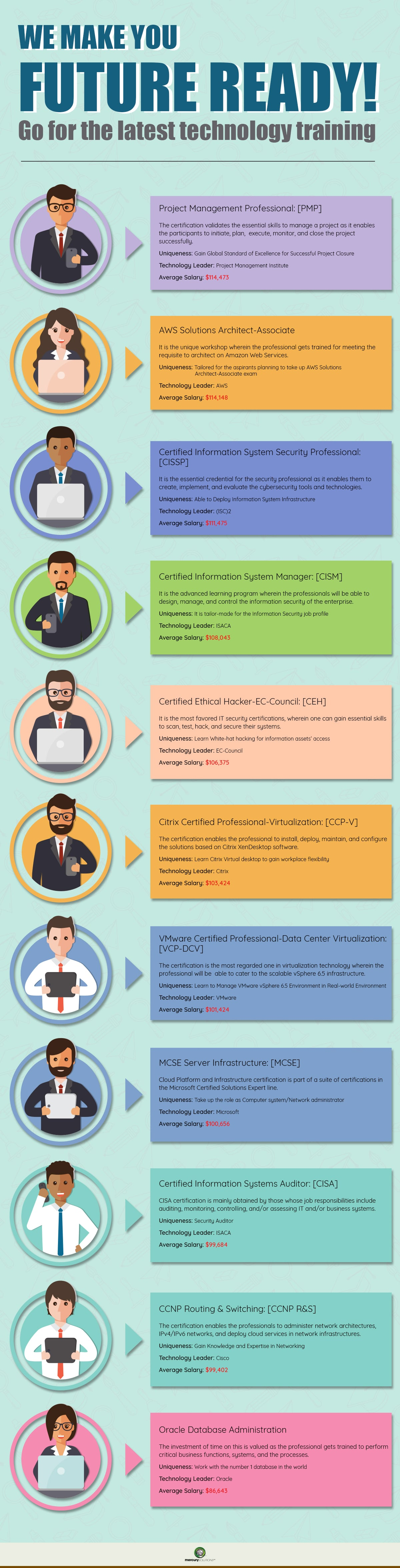 Infographics 11 Top It Certifications In Demand Today In 2018