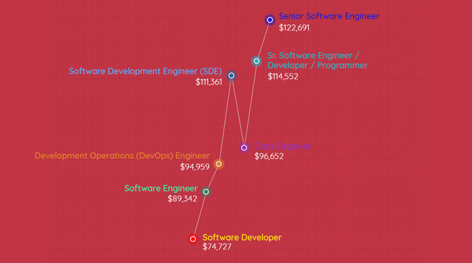 aws salary graph