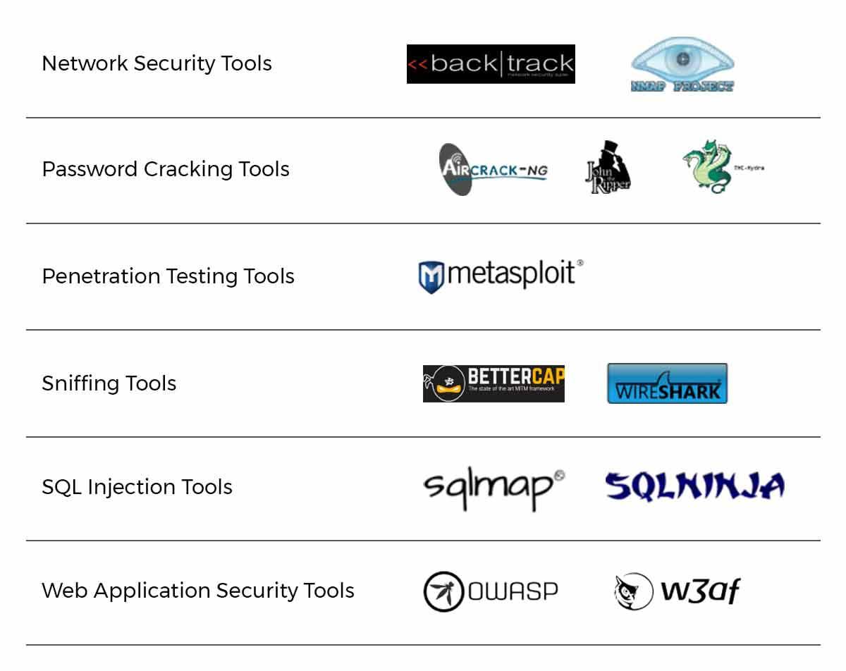 CEH tools