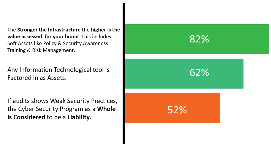 Cybersecurity Infrastructure viewed as an Asset During Mergers & Acquisitions