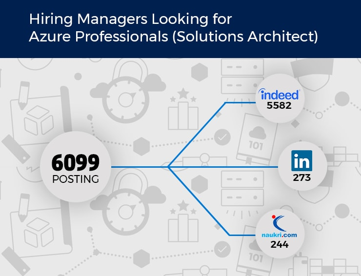 microsoft solution architect jobs