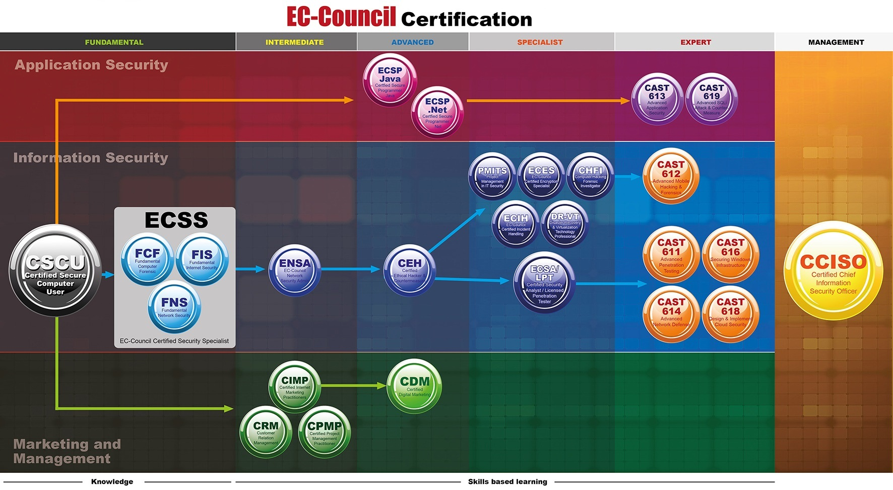 ec council certification path training