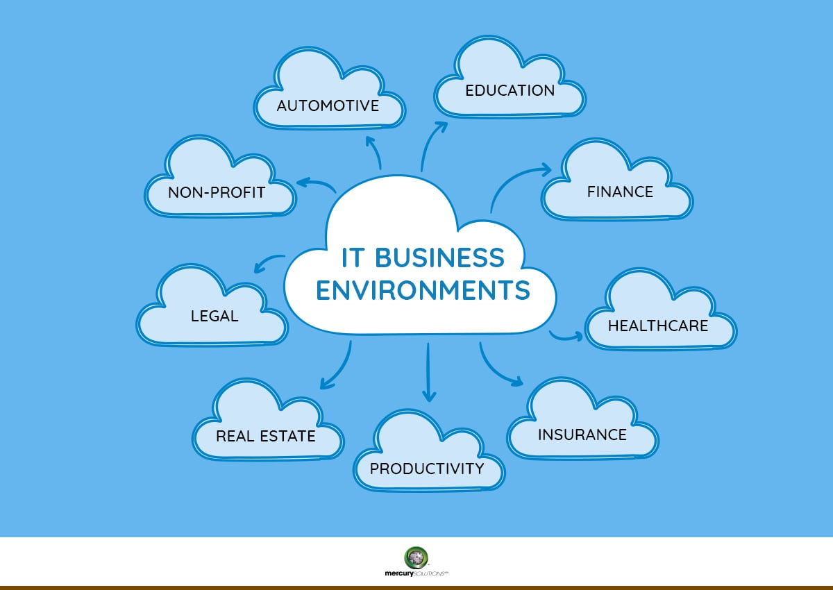 industries-that-are-benefited-from-cloud