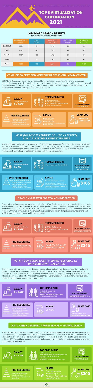 top 5 virtualization certifications