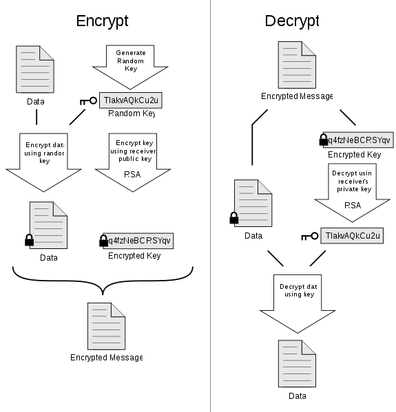 Schematic representation of the PGP principle