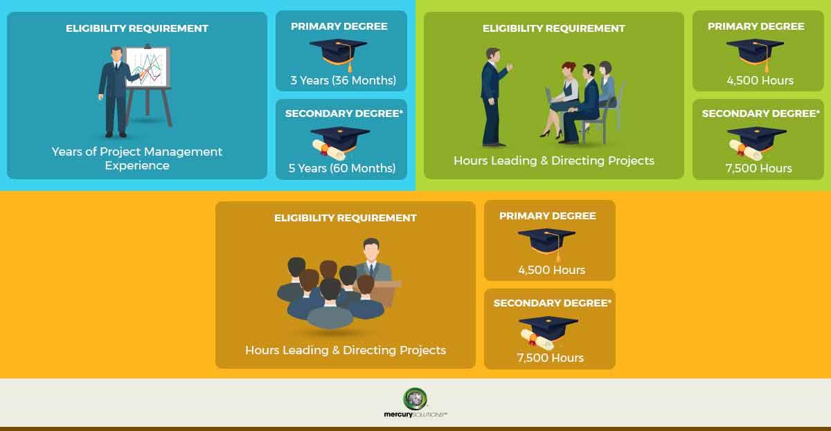 eligibility requirement