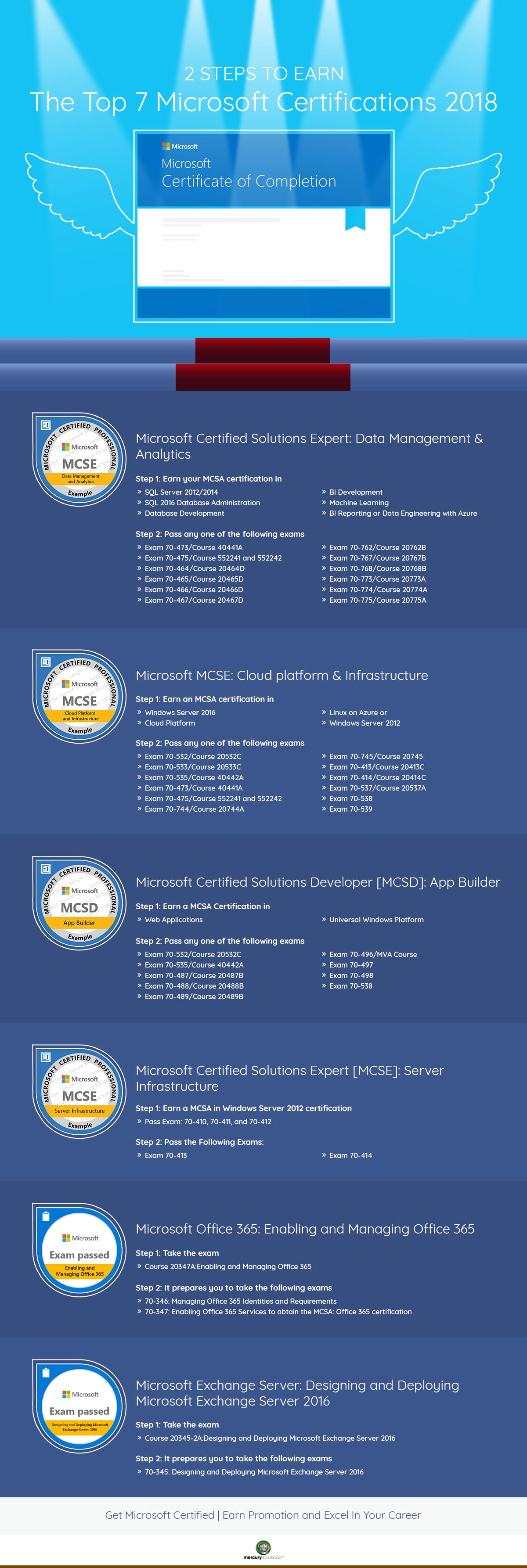 top microsoft certifications