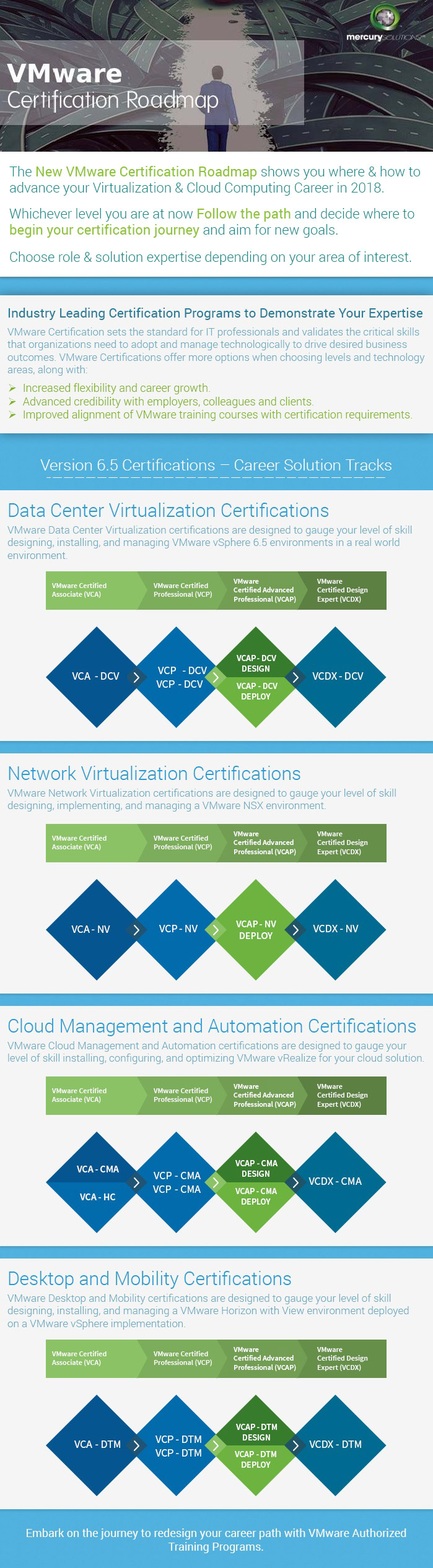 Infographics Vmware Certification Path 2018 Roadmap To Success