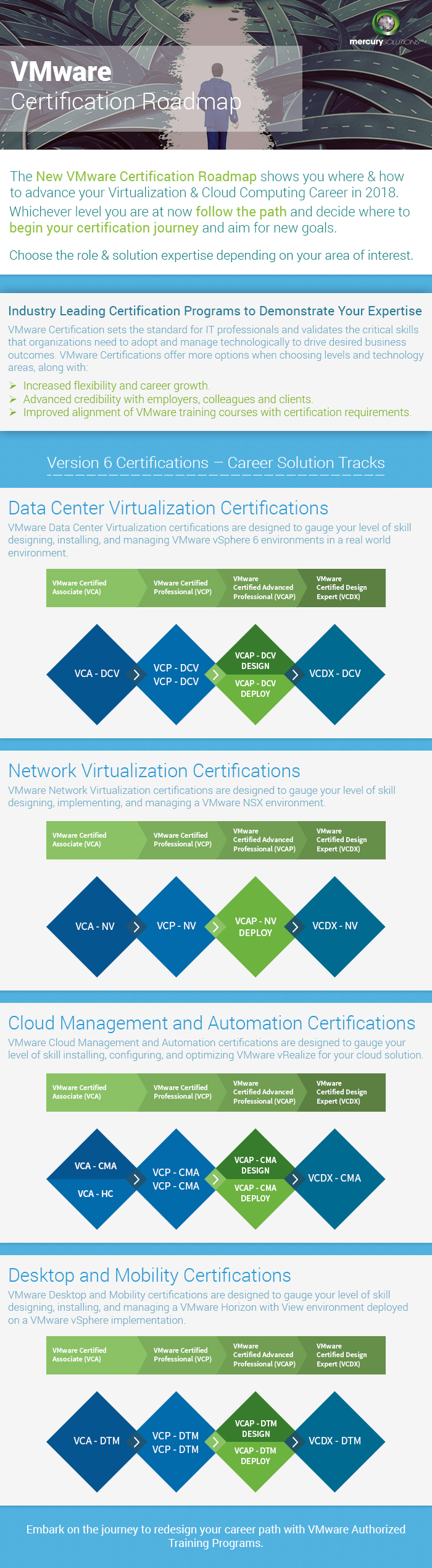 vmware certification path for begginers