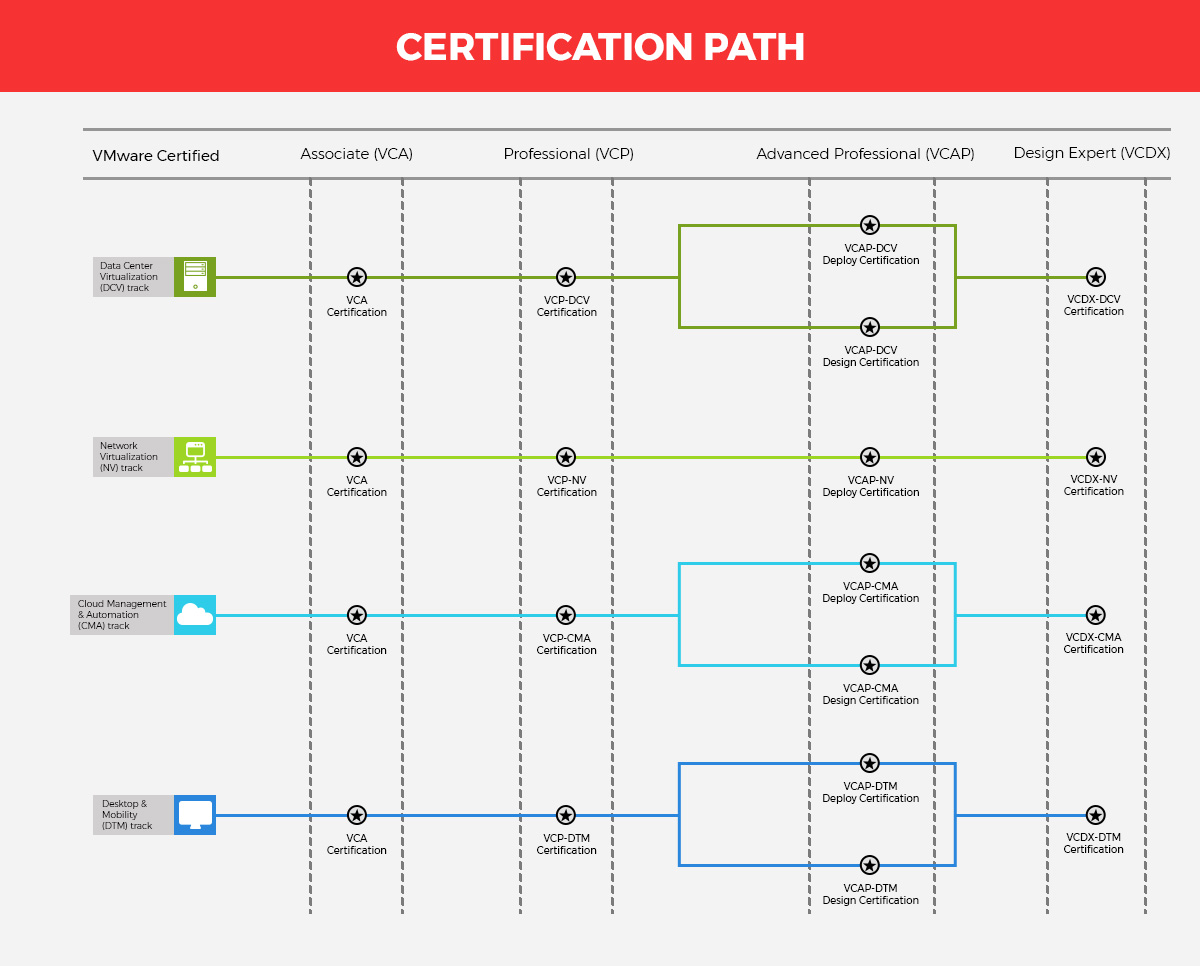 8 Ultimate Reasons To Become Vmware Certified In 2019