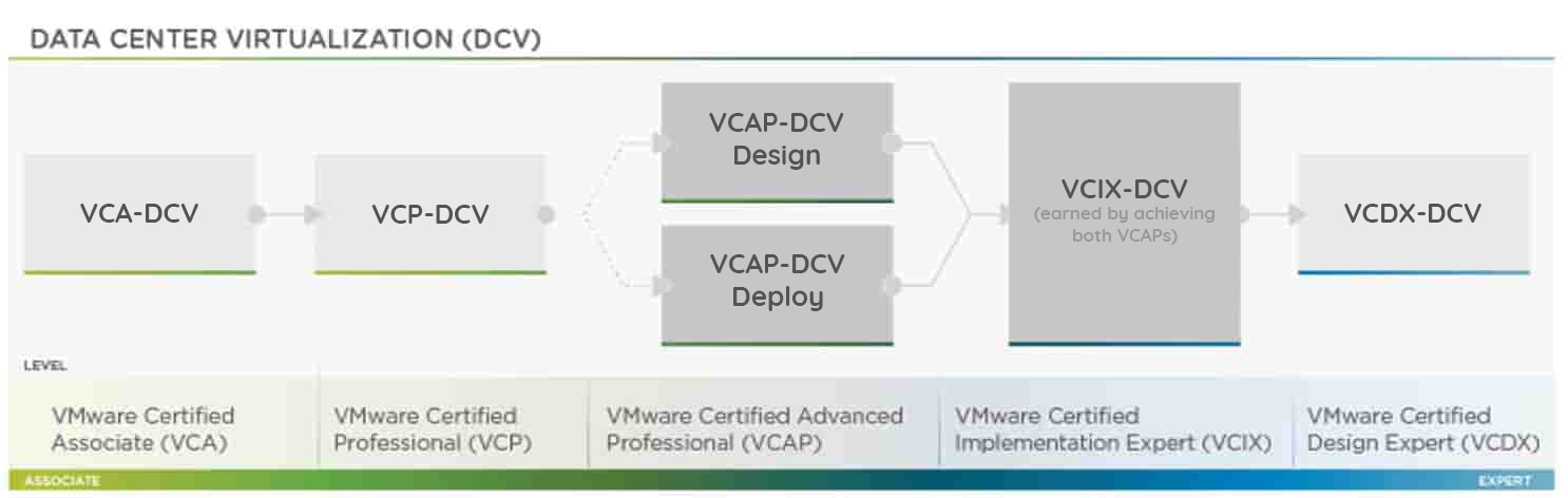 AUTHORIZED] VMware Training in Bangalore, Certification Cost - Mercury